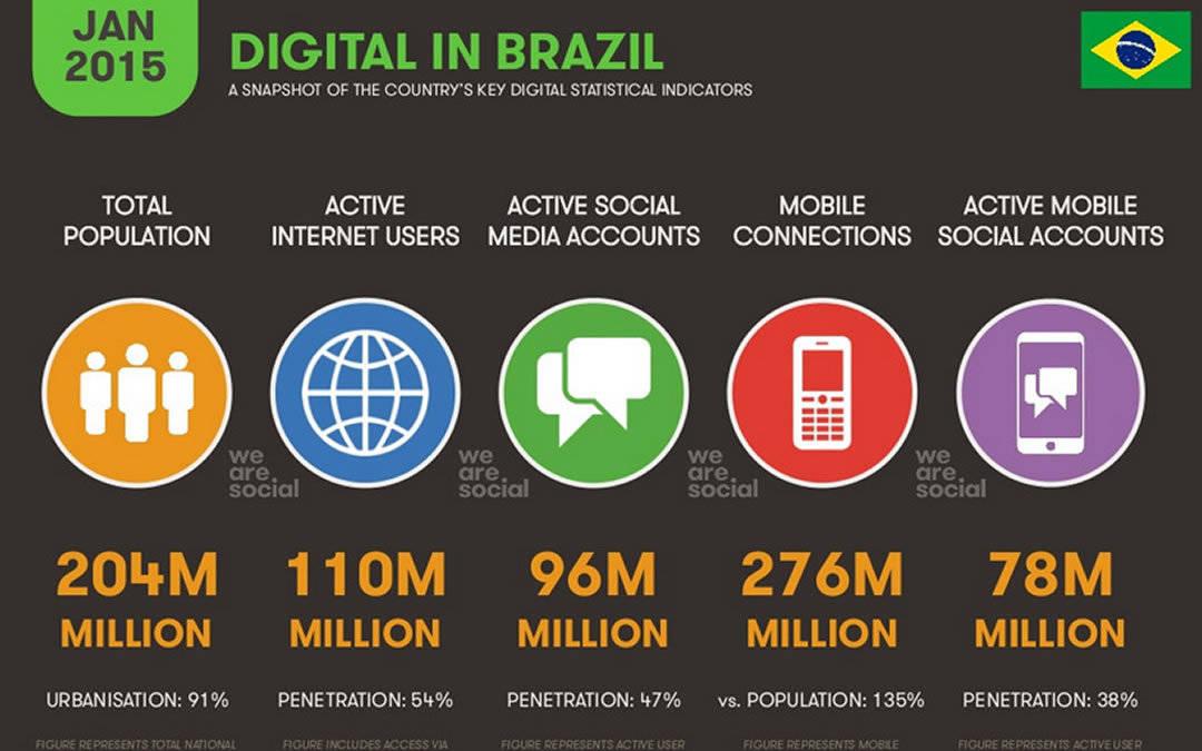 Pesquisa mostra dados da internet no Brasil em 2015