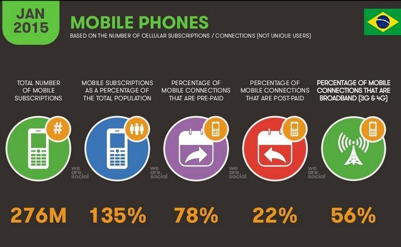 O uso mobile no Brasil